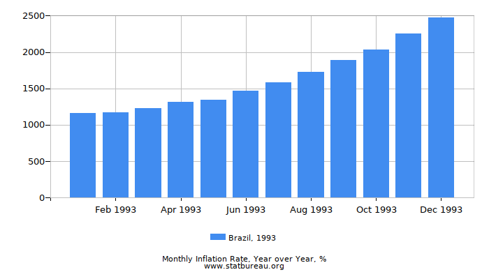 1993 Brazil Inflation Rate: Year over Year