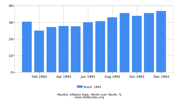 1993 Brazil Inflation Rate: Month to Month