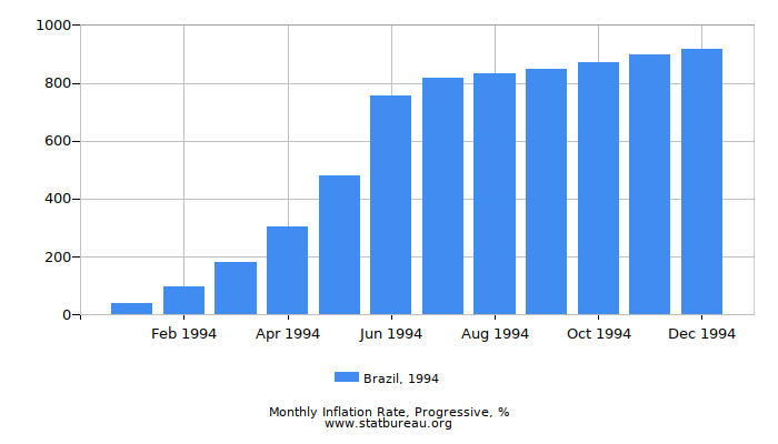 1994 Brazil Progressive Inflation Rate