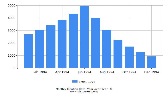 1994 Brazil Inflation Rate: Year over Year
