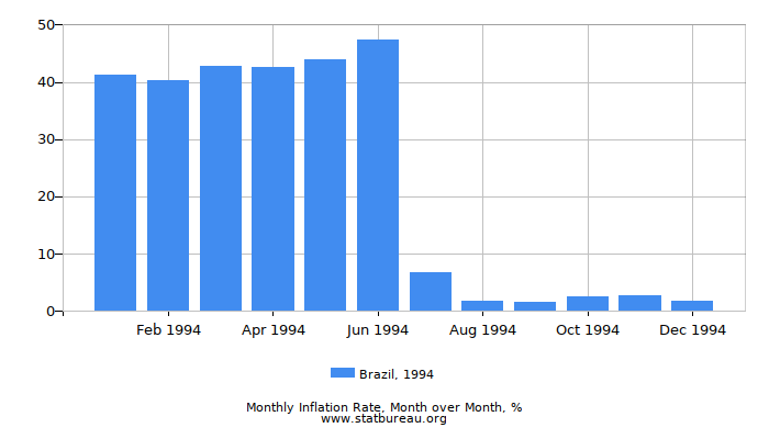 1994 Brazil Inflation Rate: Month to Month