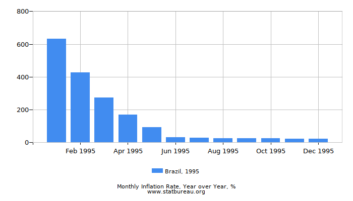 1995 Brazil Inflation Rate: Year over Year