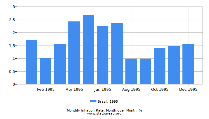 1995 Brazil Inflation Rate: Month to Month