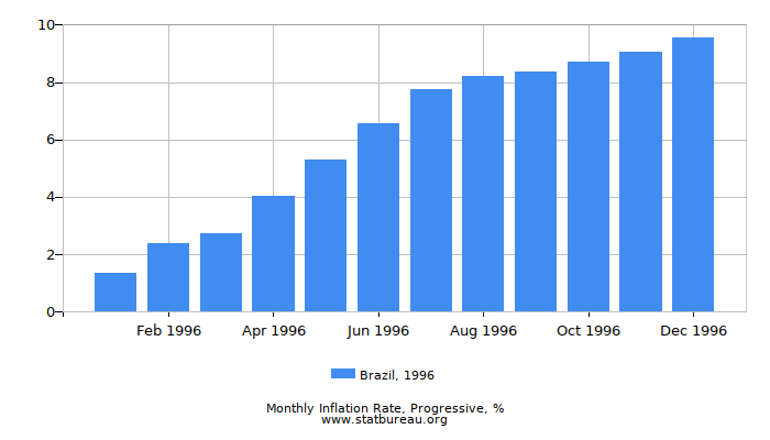 1996 Brazil Progressive Inflation Rate