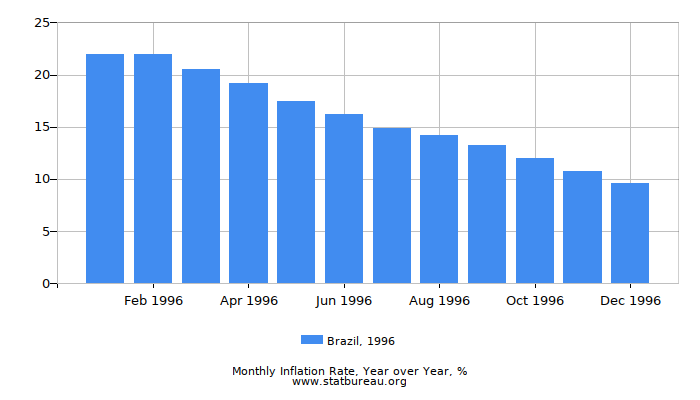 1996 Brazil Inflation Rate: Year over Year