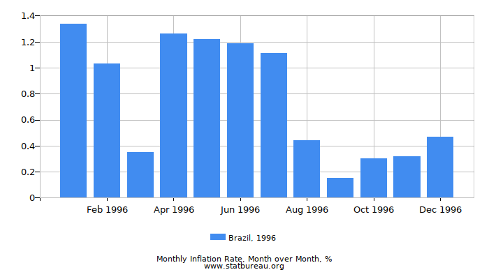 1996 Brazil Inflation Rate: Month to Month