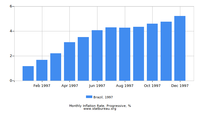 1997 Brazil Progressive Inflation Rate