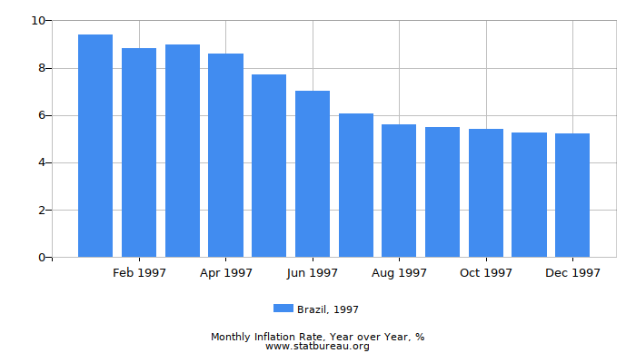 1997 Brazil Inflation Rate: Year over Year
