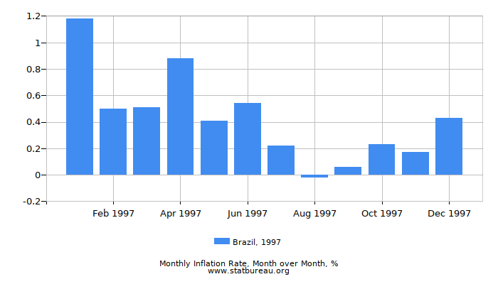 1997 Brazil Inflation Rate: Month to Month