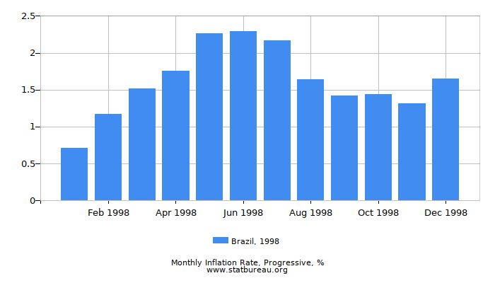 1998 Brazil Progressive Inflation Rate