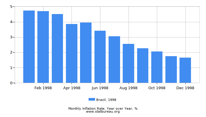 1998 Brazil Inflation Rate: Year over Year