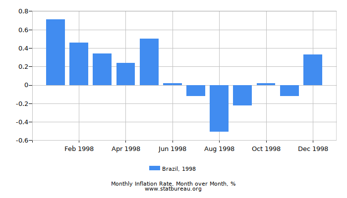 1998 Brazil Inflation Rate: Month to Month