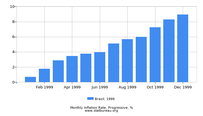 1999 Brazil Progressive Inflation Rate