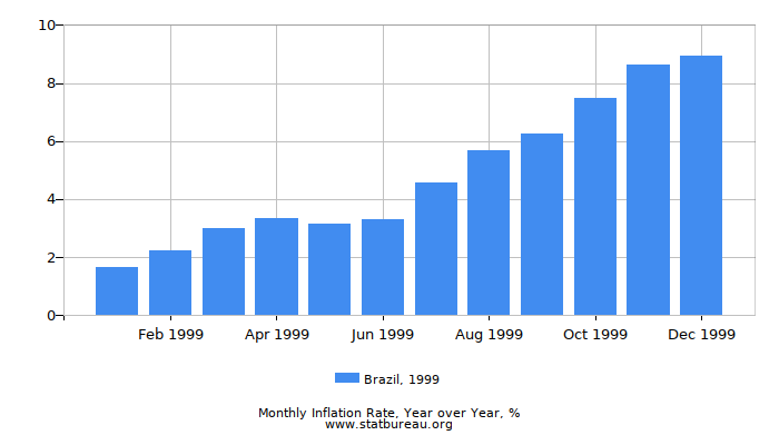 1999 Brazil Inflation Rate: Year over Year