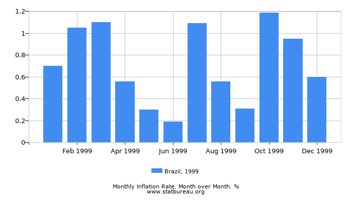 1999 Brazil Inflation Rate: Month to Month