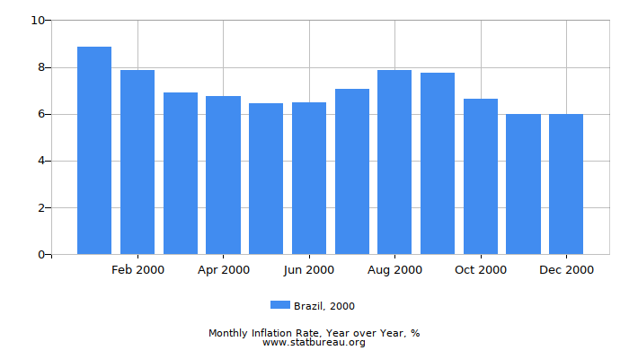 2000 Brazil Inflation Rate: Year over Year