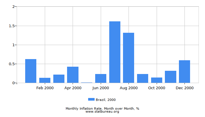 2000 Brazil Inflation Rate: Month to Month