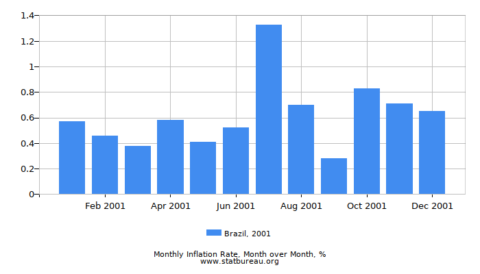 2001 Brazil Inflation Rate: Month to Month