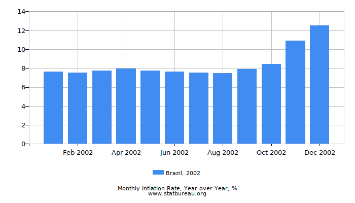 2002 Brazil Inflation Rate: Year over Year