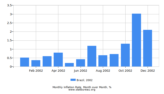 2002 Brazil Inflation Rate: Month to Month