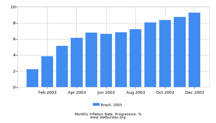 2003 Brazil Progressive Inflation Rate