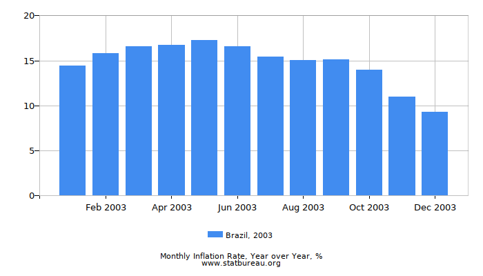 2003 Brazil Inflation Rate: Year over Year