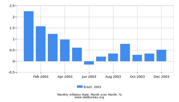 2003 Brazil Inflation Rate: Month to Month