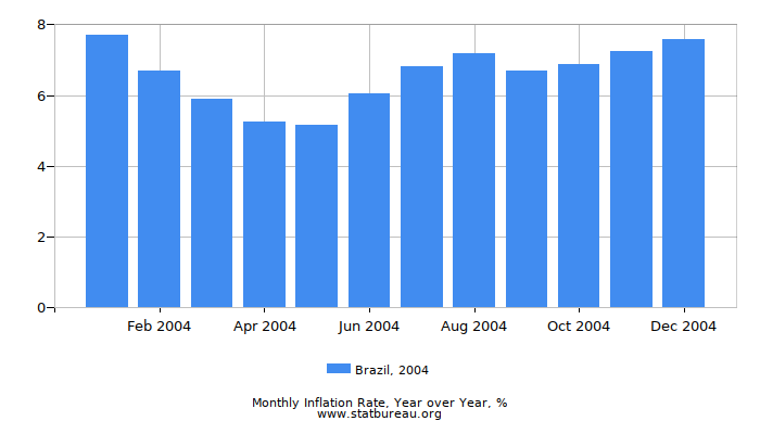2004 Brazil Inflation Rate: Year over Year
