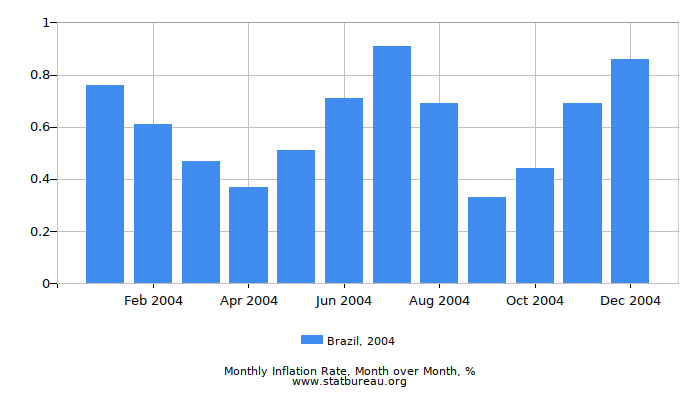 2004 Brazil Inflation Rate: Month to Month