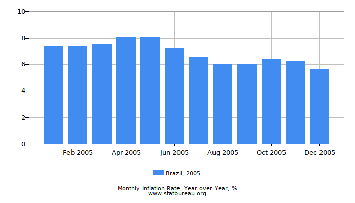2005 Brazil Inflation Rate: Year over Year