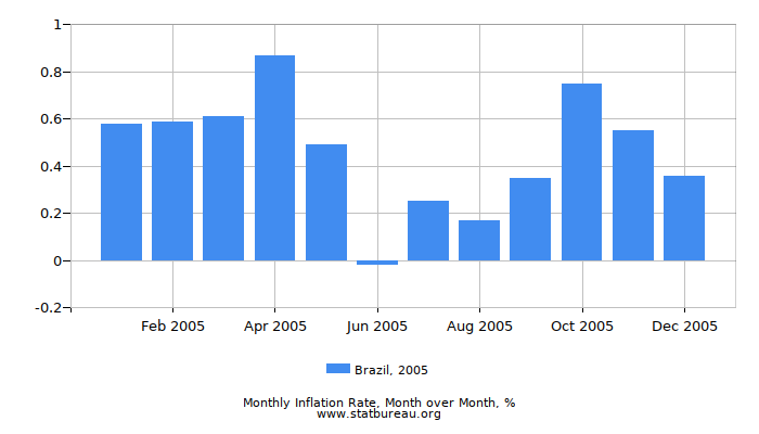 2005 Brazil Inflation Rate: Month to Month