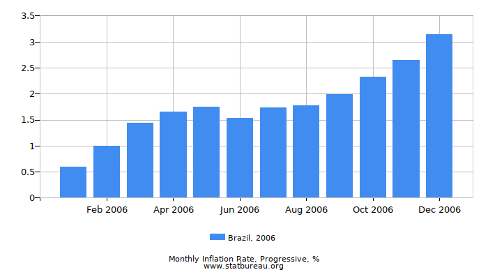2006 Brazil Progressive Inflation Rate