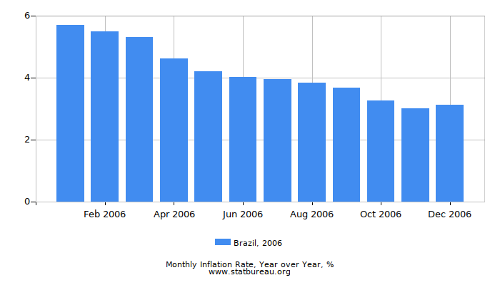 2006 Brazil Inflation Rate: Year over Year