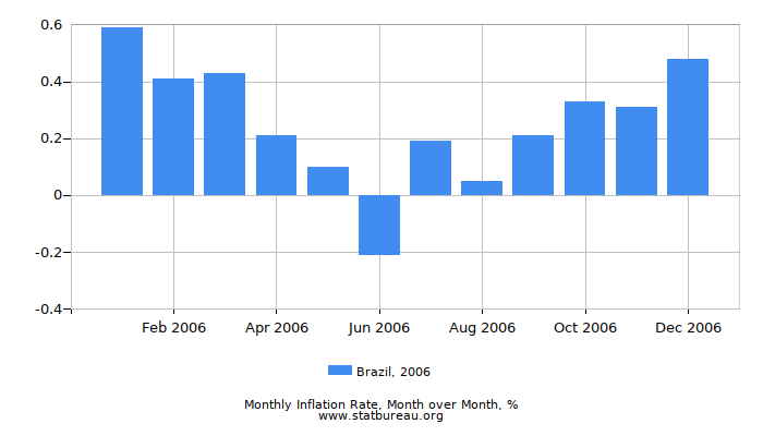 2006 Brazil Inflation Rate: Month to Month