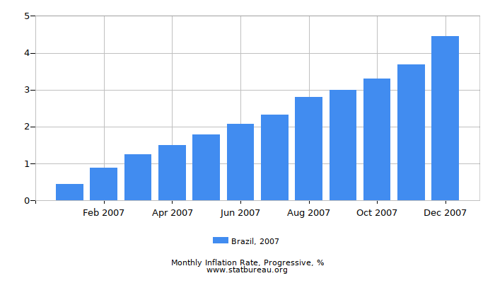 2007 Brazil Progressive Inflation Rate