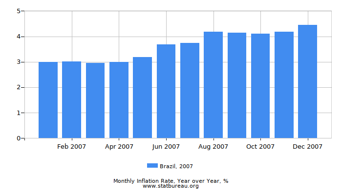 2007 Brazil Inflation Rate: Year over Year