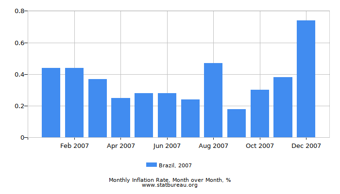 2007 Brazil Inflation Rate: Month to Month
