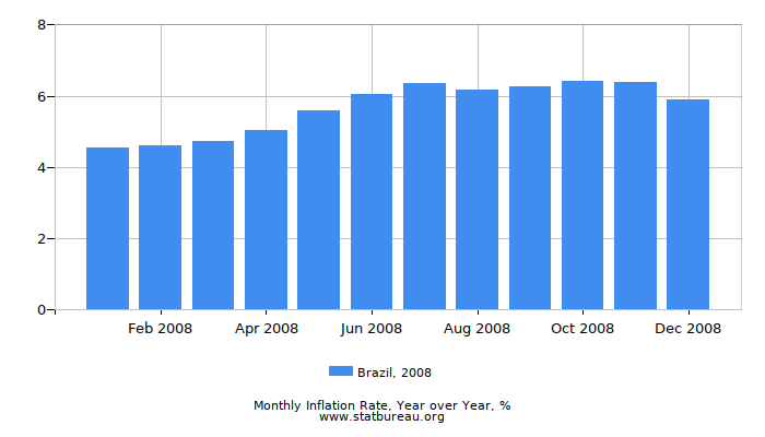 2008 Brazil Inflation Rate: Year over Year