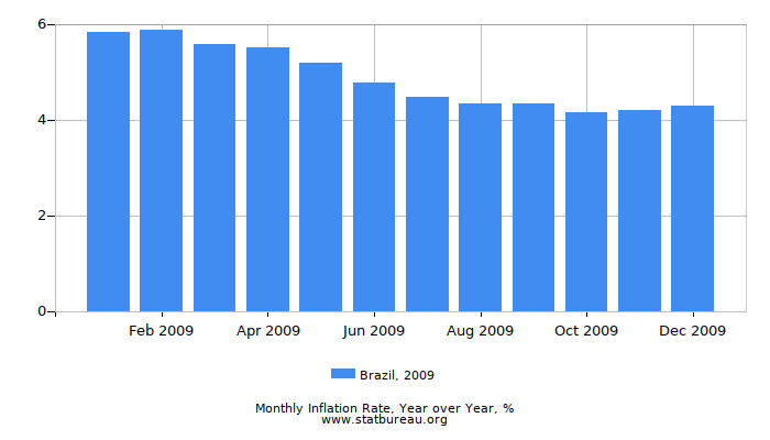 2009 Brazil Inflation Rate: Year over Year