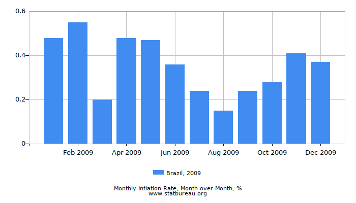 2009 Brazil Inflation Rate: Month to Month