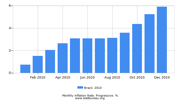 2010 Brazil Progressive Inflation Rate