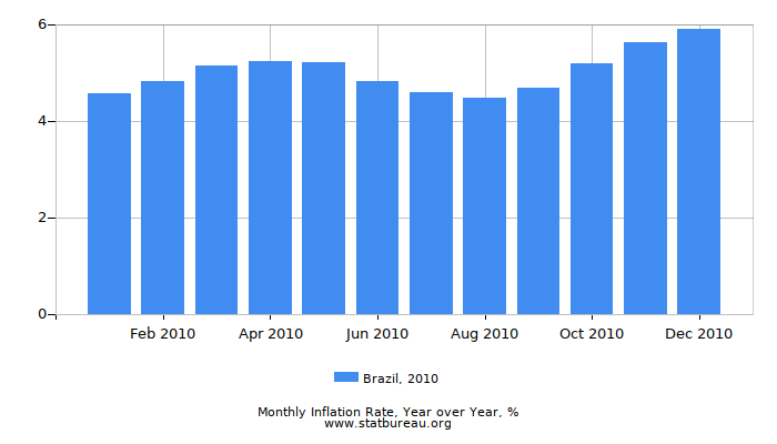 2010 Brazil Inflation Rate: Year over Year