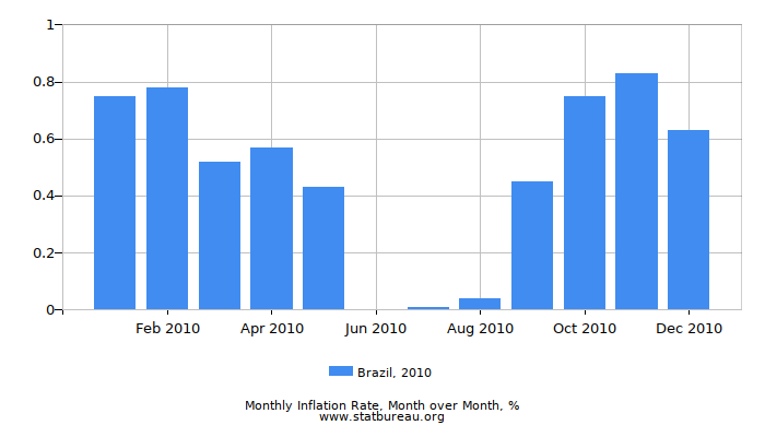 2010 Brazil Inflation Rate: Month to Month