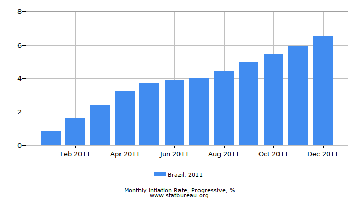2011 Brazil Progressive Inflation Rate