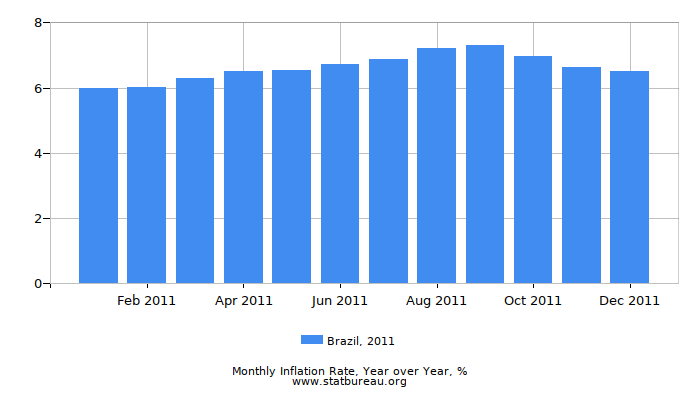 2011 Brazil Inflation Rate: Year over Year