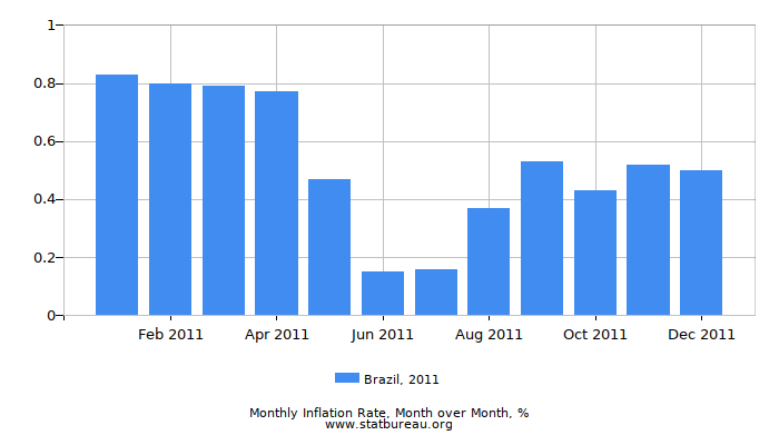 2011 Brazil Inflation Rate: Month to Month