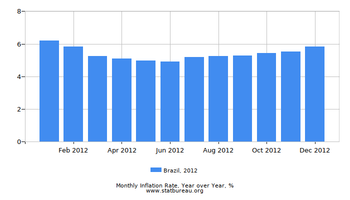 2012 Brazil Inflation Rate: Year over Year