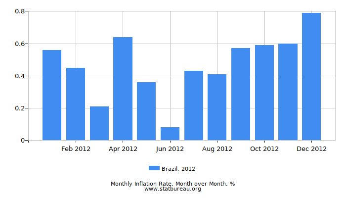 2012 Brazil Inflation Rate: Month to Month