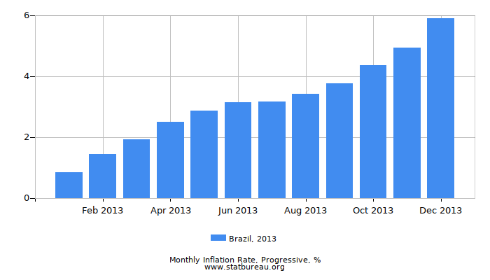 2013 Brazil Progressive Inflation Rate