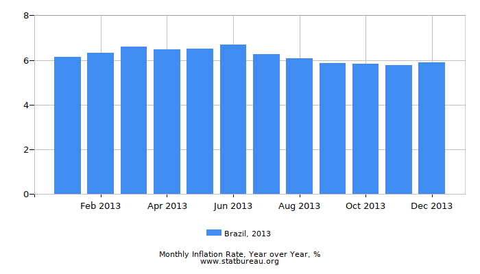 2013 Brazil Inflation Rate: Year over Year